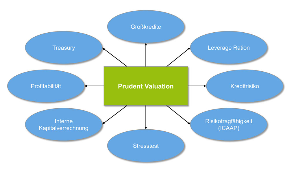 Prudent Valuation