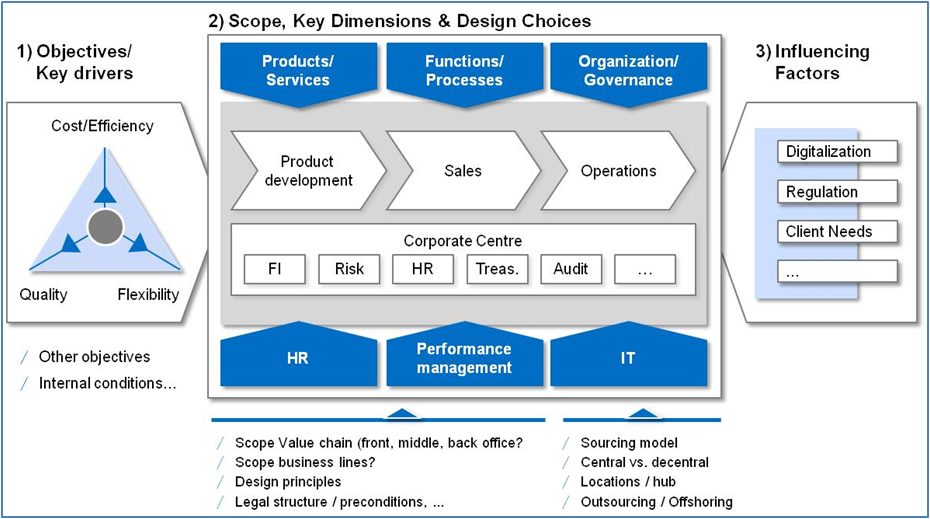 how to build target operating model