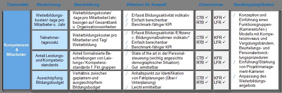 The Human Factor - Aktive Qualifikation und Steuerung des Personals ...