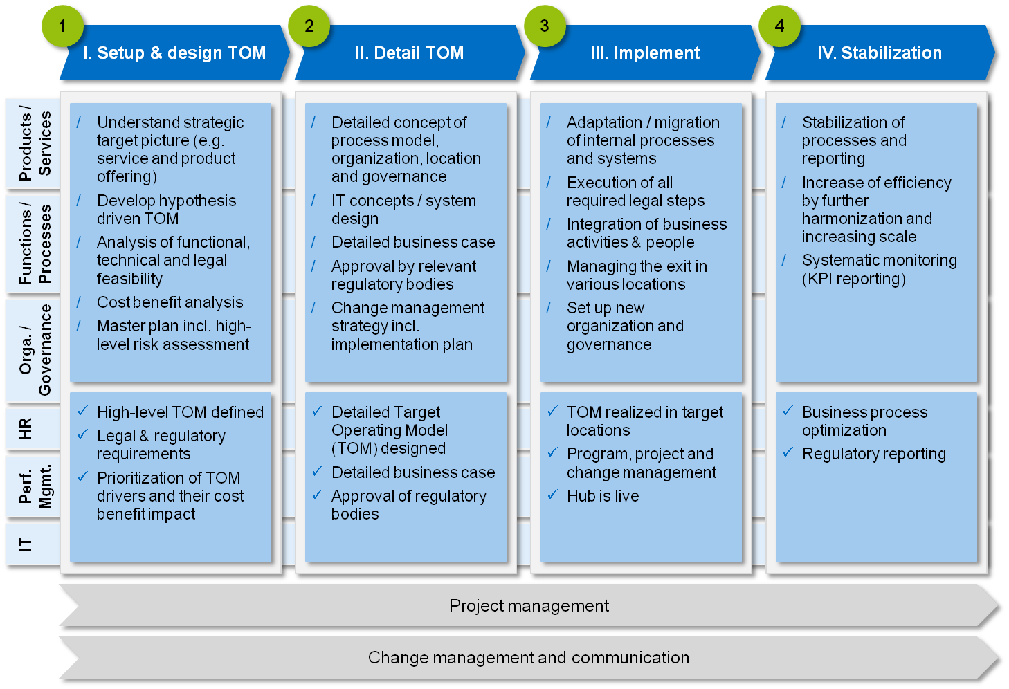 implementation plan for business model