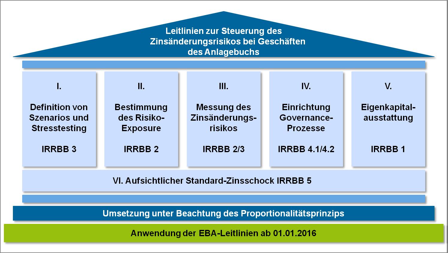 EBA-Leitlinien
