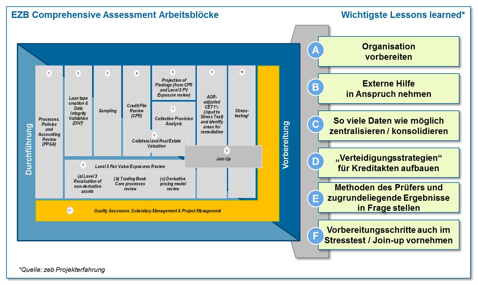 EZB Bankenaufsicht Comprehensive Assessments (CAS)—Lessons learned ...