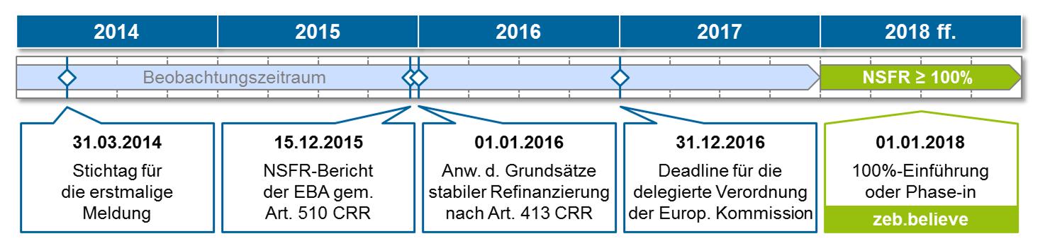 Ziel der NSFR ist es, die Sicherstellung der mittel- bis langfristigen strukturellen Liquidität über einen Zeitraum von einem Jahr zu gewährleisten und dabei vor allem die Abhängigkeit von kurzfristigen Refinanzierungen zu reduzieren bzw. exzessive Fristentransformation zu begrenzen. Dazu wird ein stabiles Refinanzierungsprofil in Relation zu den illiquiden und längerfristigen Aktiva unter Einbeziehung außerbilanzieller Positionen definiert.