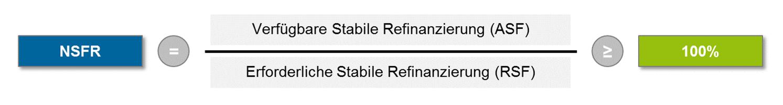 Die Gewichtung der Passiva erfolgt durch die jeweilige ASF-Quote und ist abhängig von Art und Laufzeit des Refinanzierungsinstruments. Die Messung der erforderlichen stabilen Refinanzierung RSF basiert auf der Laufzeit und Liquidierbarkeit der Aktiva des Kreditinstituts. Dabei ist die NSFR so kalibriert, dass langfristige Verbindlichkeiten grundsätzlich als stabiler gelten als kurzfristige Verbindlichkeiten (ceteris paribus). Einlagen von Privatkunden und KMU werden als stabiler angesehen als Einlagen von Großkunden.