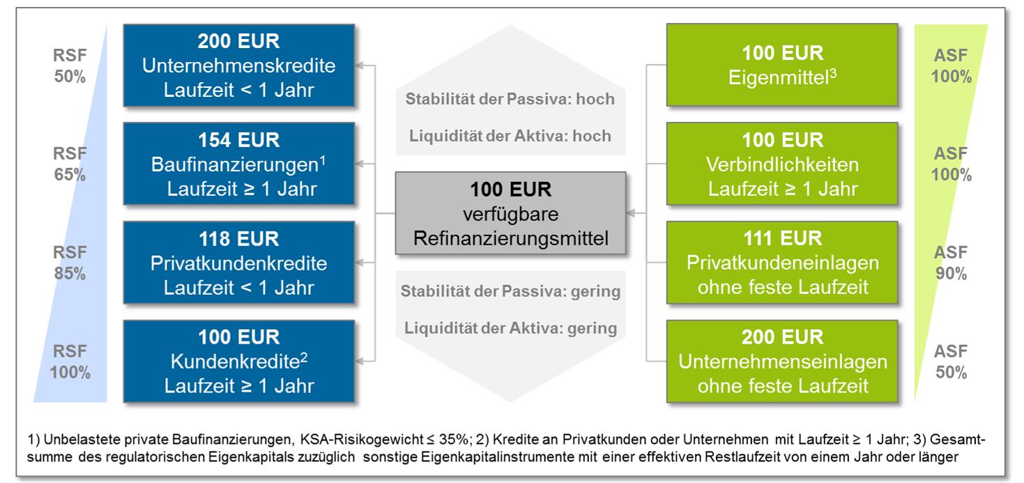 Die oben stehende Grafik veranschaulicht beispielhaft die potenziellen Auswirkungen der NSFR auf die Bilanzstruktur eines Kreditinstituts. Die Beschaffung von verfügbaren Refinanzierungsmitteln kann grundsätzlich aus verschiedenen Quellen erfolgen, erfordert jedoch je nach Art und Laufzeit sehr unterschiedliche Beträge. Zur NSFR-neutralen Anlage dieser generierten verfügbaren Refinanzierungsmittel stehen dem Kreditinstitut wieder mehrere beispielhaft illustrierte Optionen zur Verfügung.