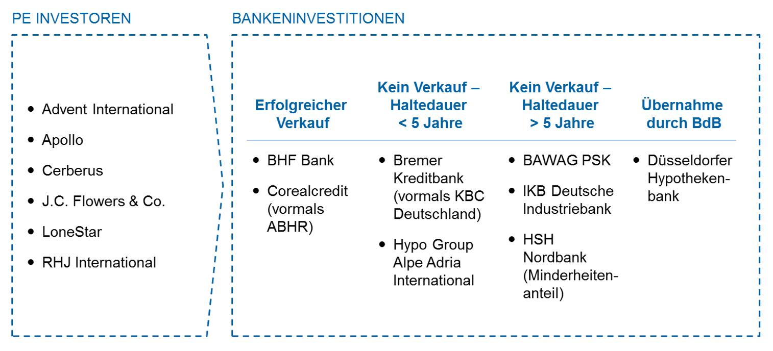 PE-Investitionen in Banken in DACH Private Equity