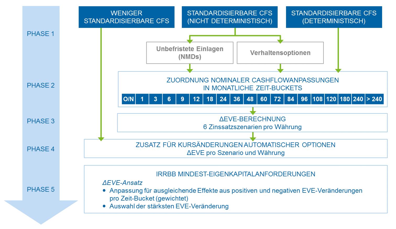 BCBS-Standards