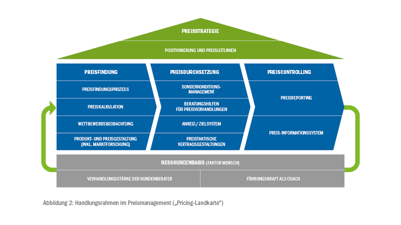 "Pricing-Excellence-Studie - Handlungsrahmen im Preismanagement (""Pricing-Landkarte"")"