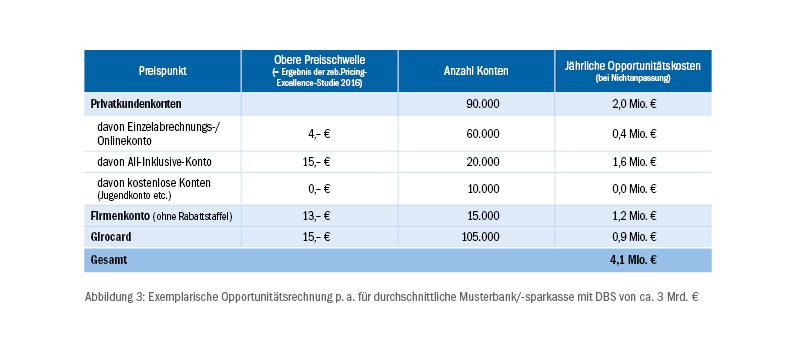 Pricing-Excellence-Studie - Exemplarische Opportunitätsrechnung p.a. für durchschnittliche Musterbank/-sparkasse mit DBS von ca. 3 Mrd. €