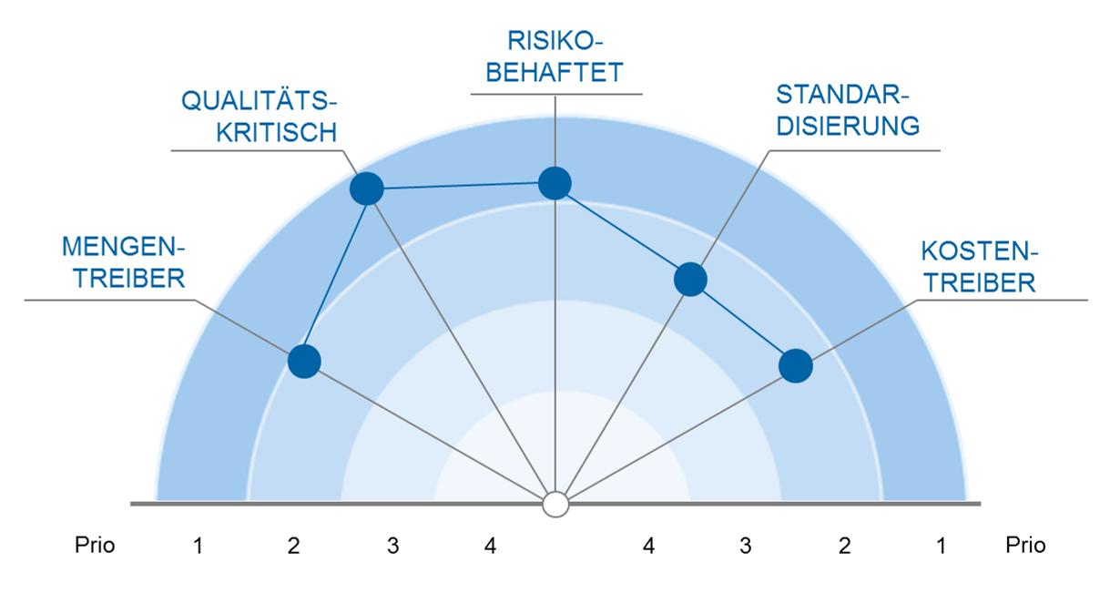 Kriterien der Prozesspriorisierung