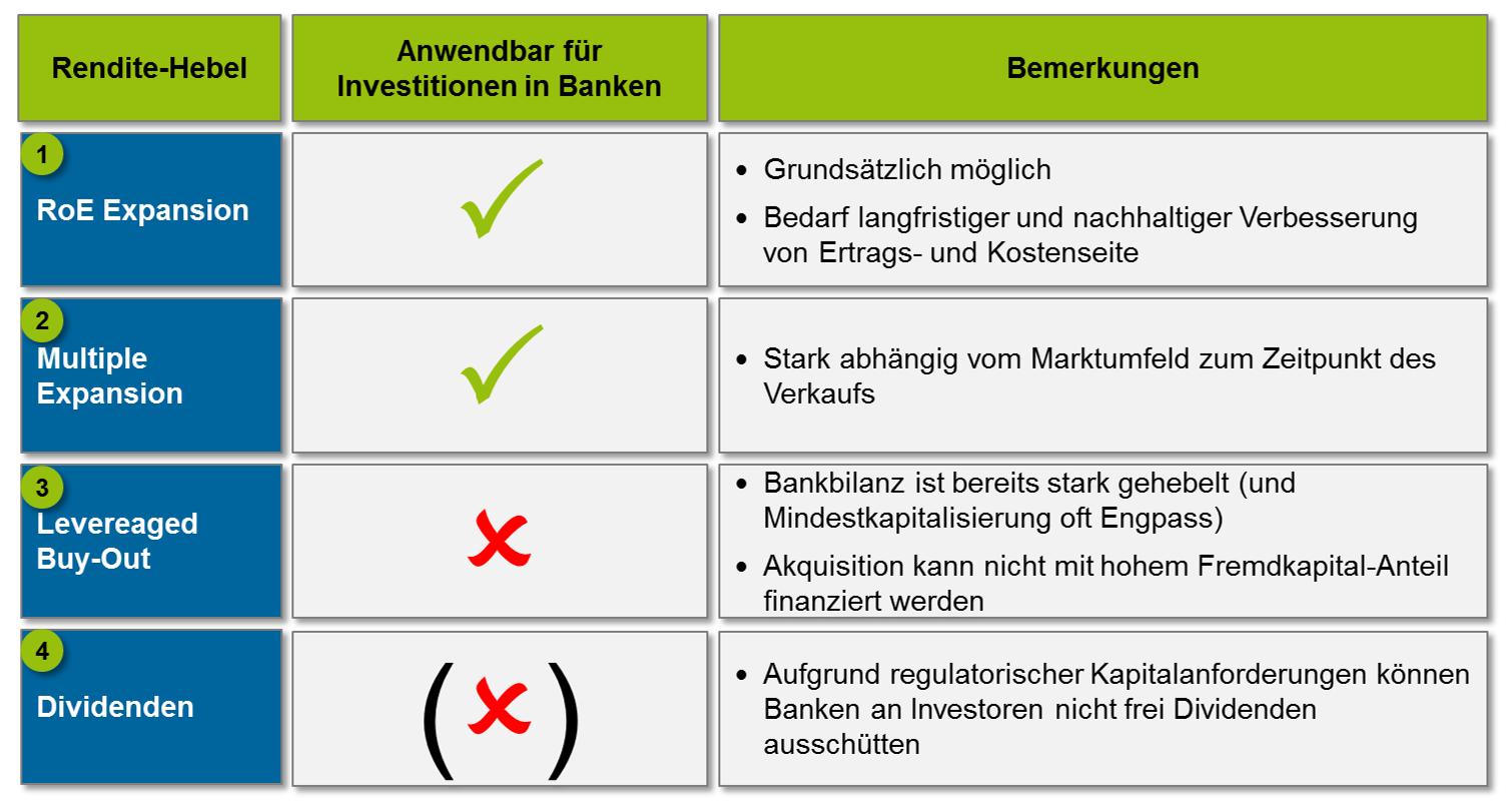 Hebel für PE in Bankeninvestitionen Barbaren und Bankentürme Private-Equity
