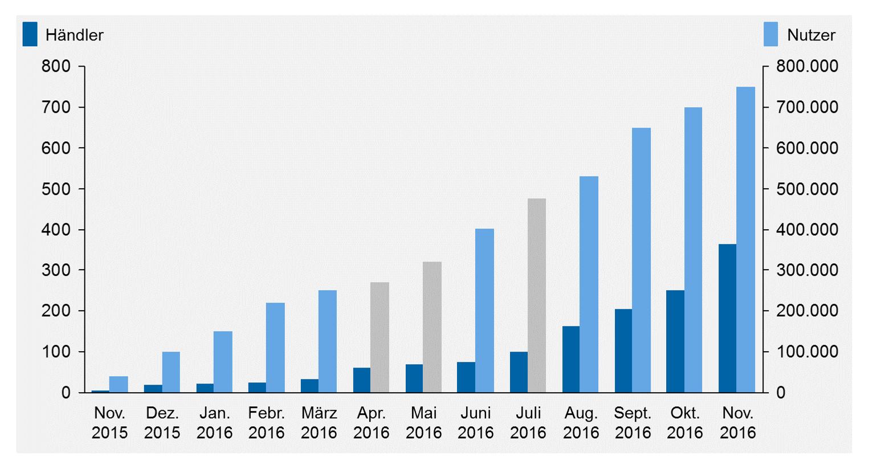 Abbildung 2: Entwicklung der Händler- und Nutzerzahlen Datenquelle: www.paydirekt.de, Presseberichte, grau: zeb-Schätzungen