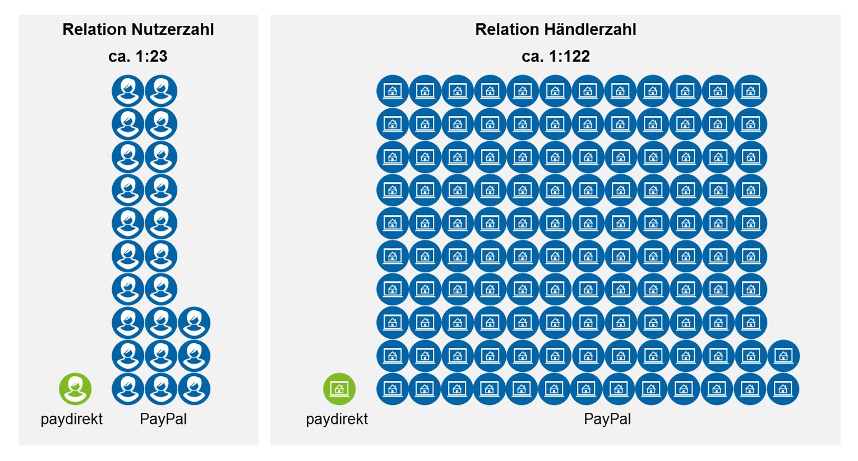 Größenverhältnisse bei Nutzer- und Händlerzahlen in Deutschland (Stand 02.12.2016)