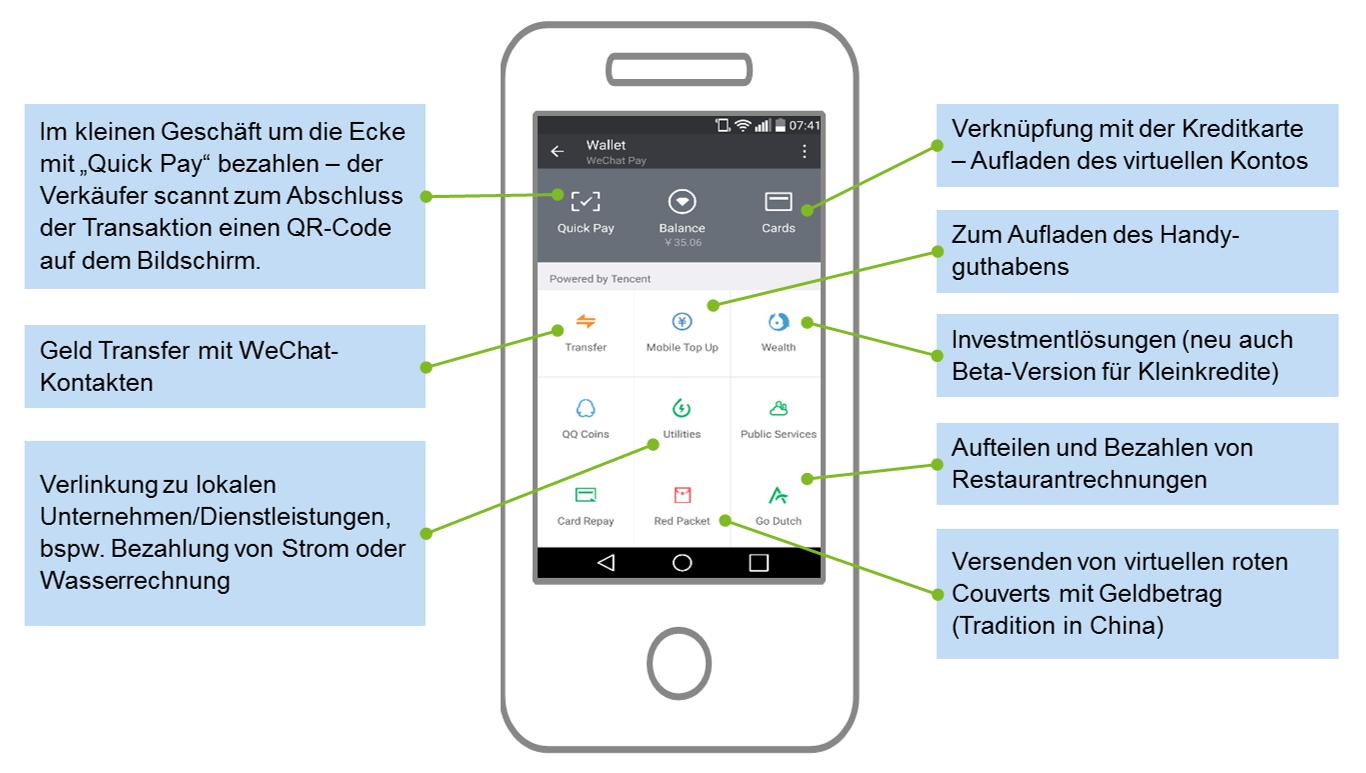 Wesentliche Funktionen von WeChat Pay One-Stop-Online-Service-Provider