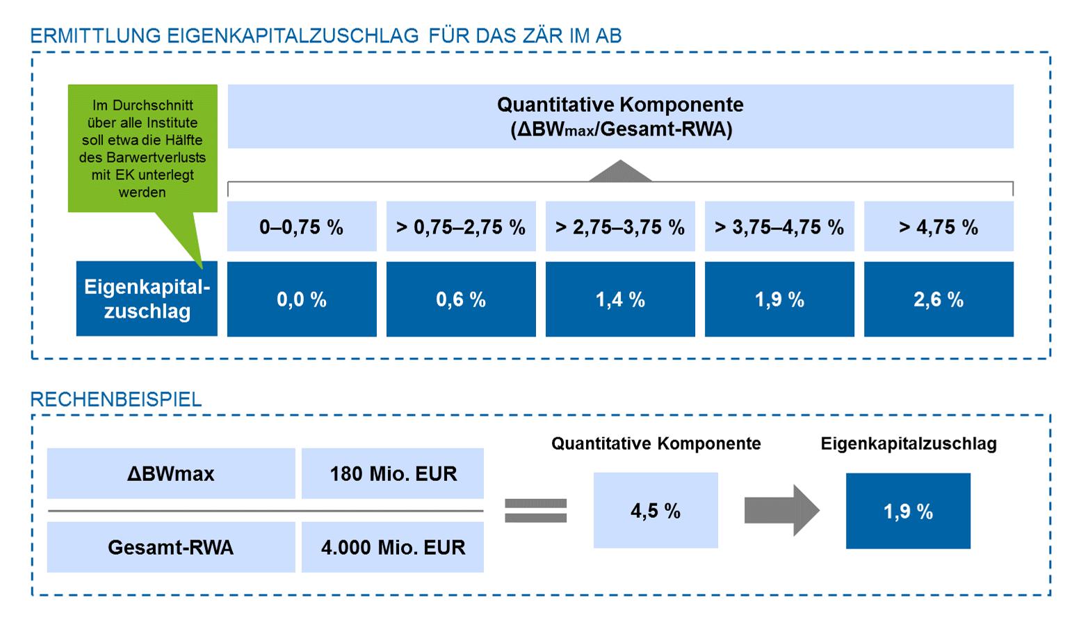 Aufsichtliche Tabelle zur Ermittlung des Eigenkapitalzuschlags für Zinsänderungsrisiken und Rechenbeispiel