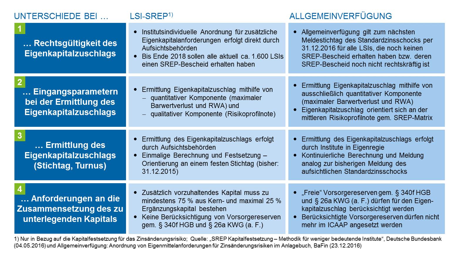 Zentrale Unterschiede zwischen LSI-SREP und Allgemeinverfügung