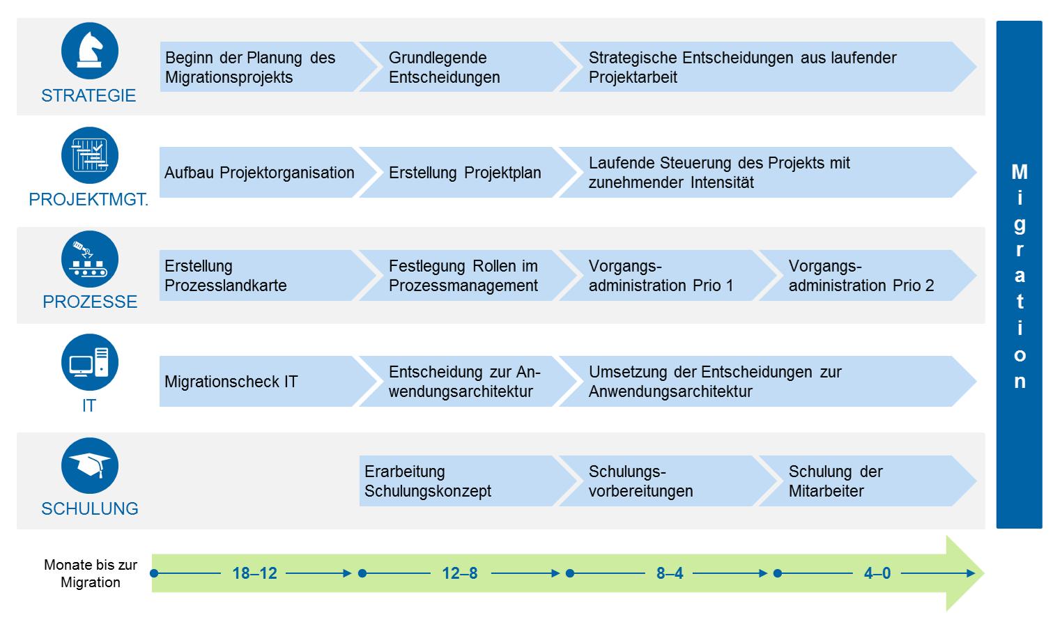 Phasen während der Migration
