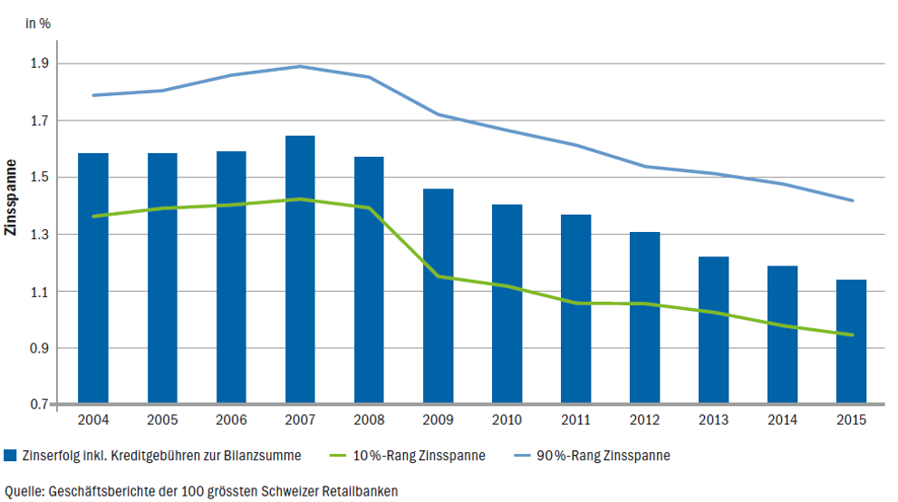 Entwicklung der Zinsspanne der 100 grössten Retailbanken in der Schweiz