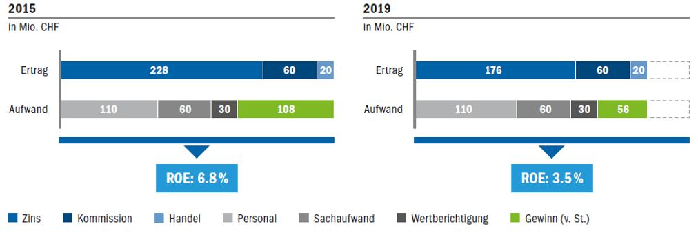 Simulierter Jahresabschluss in Mio. CHF der Musterbank