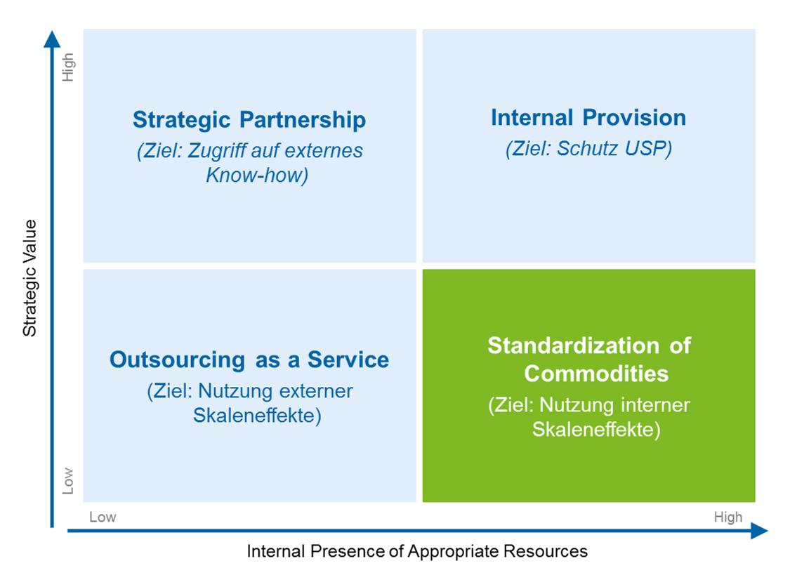 Entscheidungsmodell Sourcing