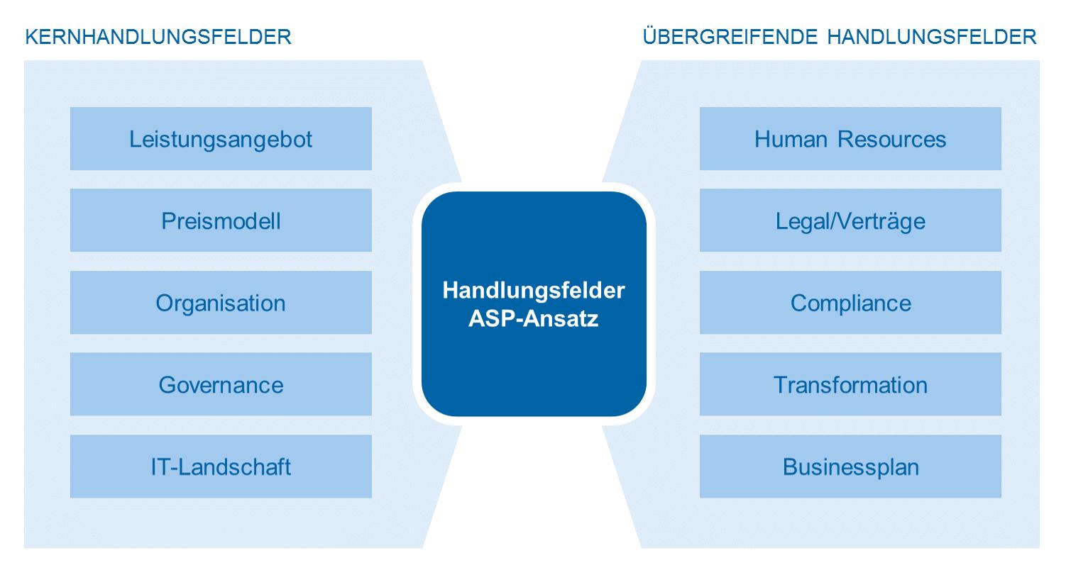 Handlungsfelder zeb.Best Practice Approach Ableitung ASP-Zielmodell