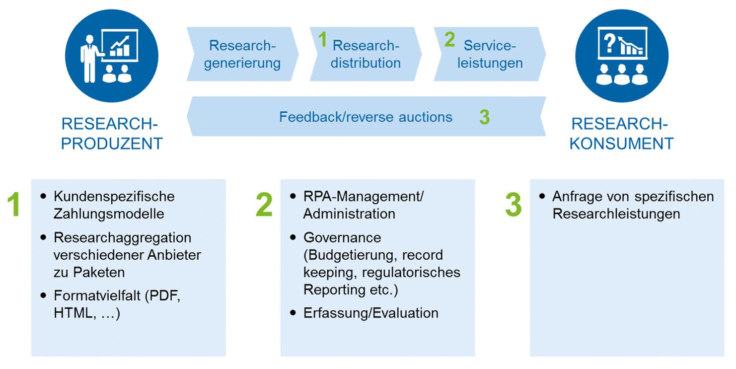 Rolle von FinTechs im Rahmen der Researchwertschöpfungskette