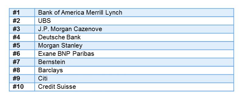 Top 10 der europäischen Researchhäuser, Quelle: Institutional Investor (2017)