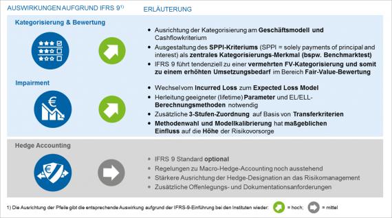 Überblick: IFRS 9 wesentliche Änderungen i.V.z. IAS 39