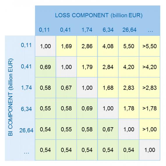 Verlustmultiplikator in Abhängigkeit von der Höhe interner Verluste