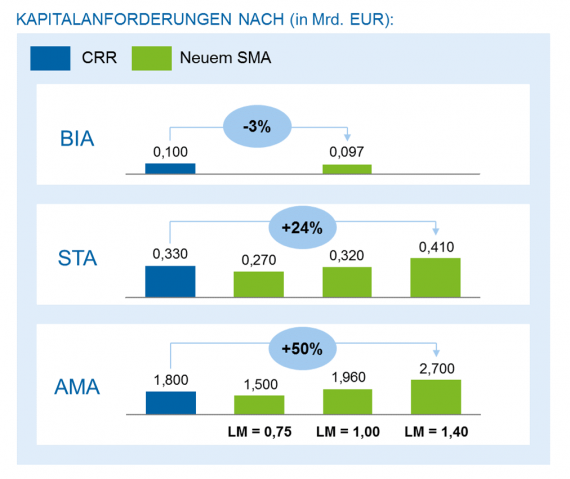 Beispiele von Auswirkungen auf die Kapitalanforderungen abhängig vom aktuellen Ansatz und vom Verlustmultiplikator (LM)