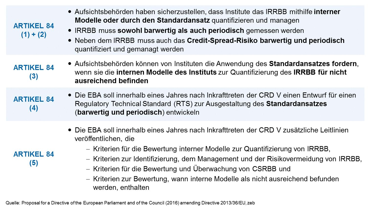 Zusammenfassung der Inhalte des Artikel 84, CRD V- CRD-V-Novelle