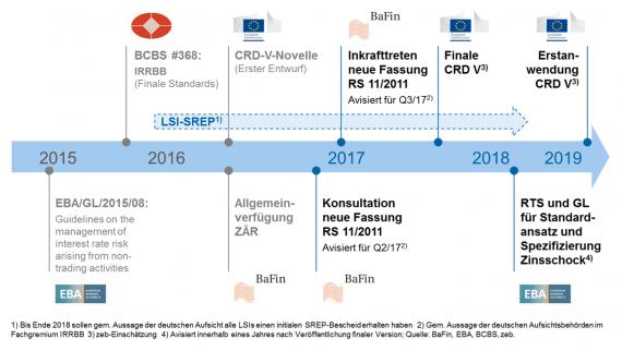 """Aufsichtsrechtlicher """"Umsetzungsfahrplan"""" IRRBB - CRD-V-Novelle"""