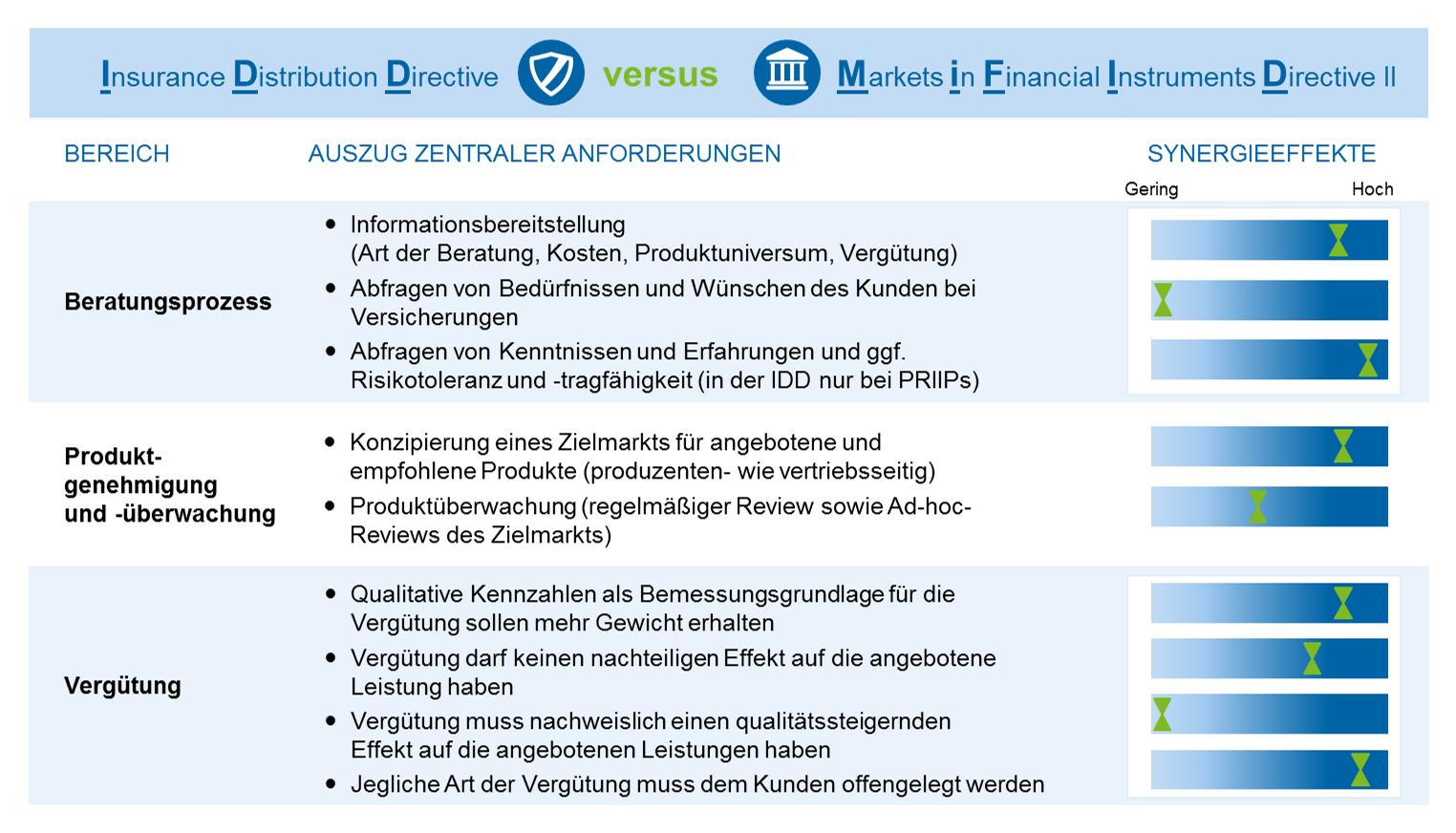 Synergieeffekte bei der Umsetzung von IDD und MiFID II in ausgewählten Bereichen