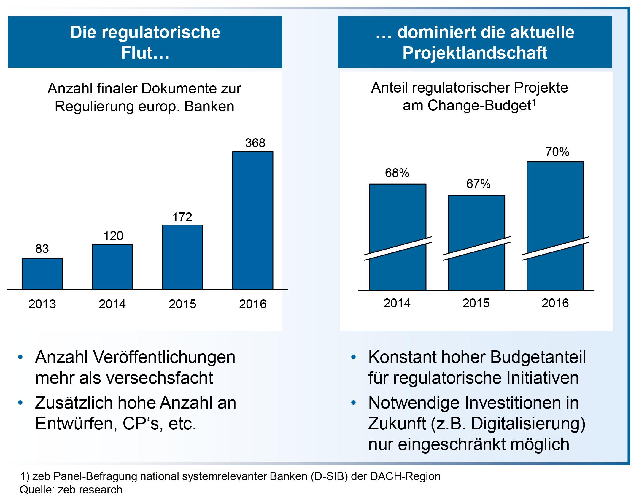 Regulatorische Effizienz: Zehn Schritte zur Überwindung der regulatorischen Tretmühle Regulatorische Entwicklung—Quelle: zeb.research