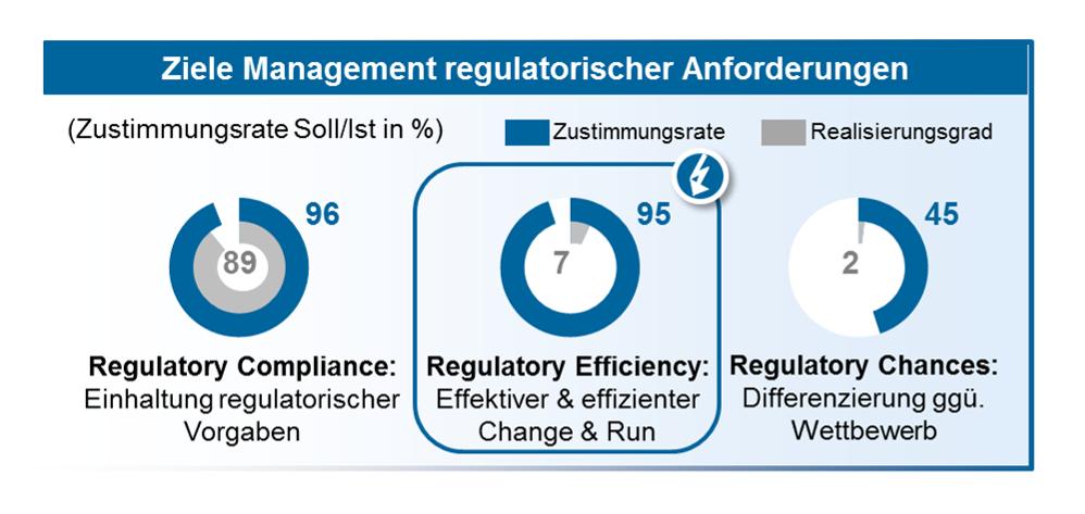 Regulatorische Effizienz: Zehn Schritte zur Überwindung der regulatorischen Tretmühle Ziele Management regulatorischer Anforderungen—Quelle: zeb.research