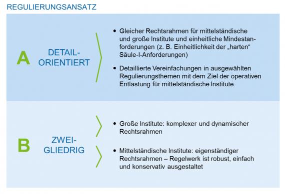 Regulierungsansätze in der Bankenregulierung - Small Banking Box – mehr Proportionalität in der Bankenaufsicht für mittelständische Institute