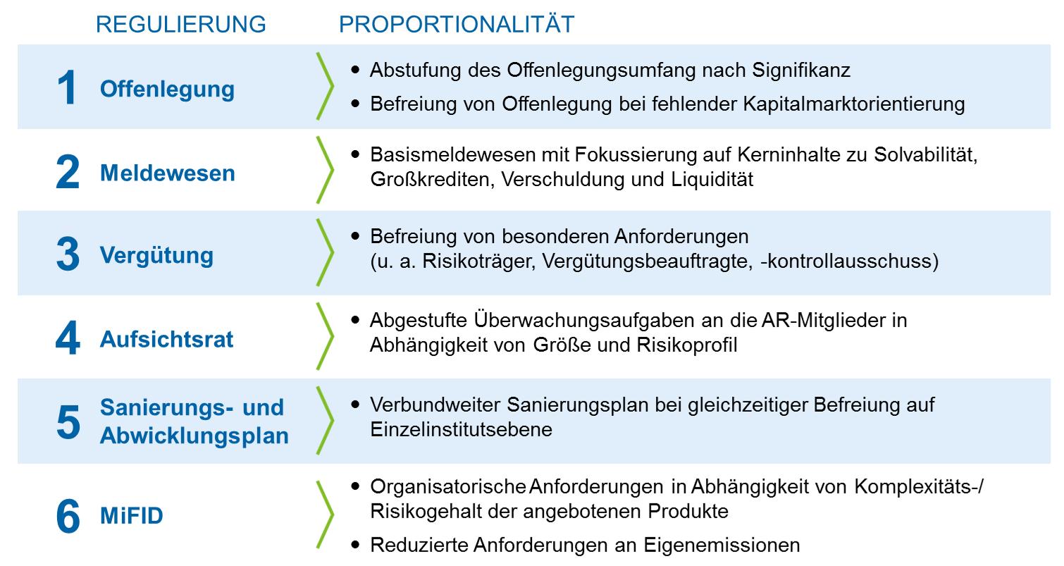 Vorschläge zur Stärkung der Proportionalität - Small Banking Box – mehr Proportionalität in der Bankenaufsicht für mittelständische Institute