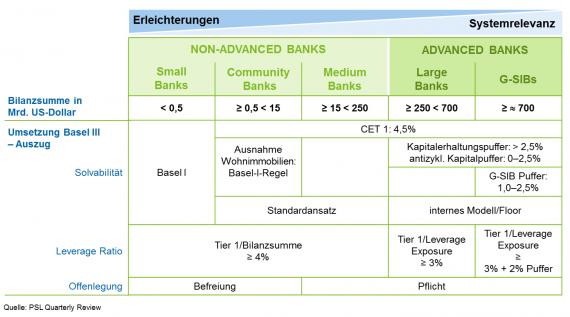 Praxisbeispiel zum zweigliedrigen Regulierungsansatz in den USA (Basel III) - Small Banking Box – mehr Proportionalität in der Bankenaufsicht für mittelständische Institute