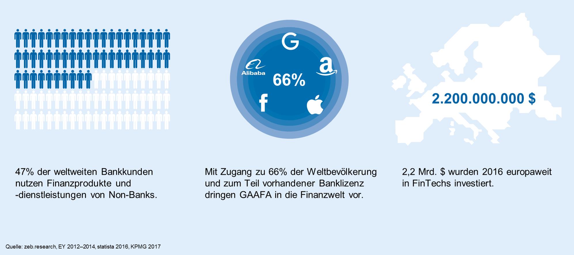 Wie digital sind Europas Banken? Transformationsdruck auf Banken verschärft sich – Kunden und Investoren setzen zunehmend auf digitalisierte Geschäftsmodelle