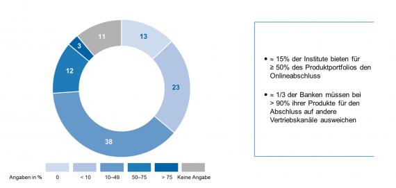 Wie digital sind Europas Banken? Anteil der heute online abschlussfähigen Produkte und Leistungen