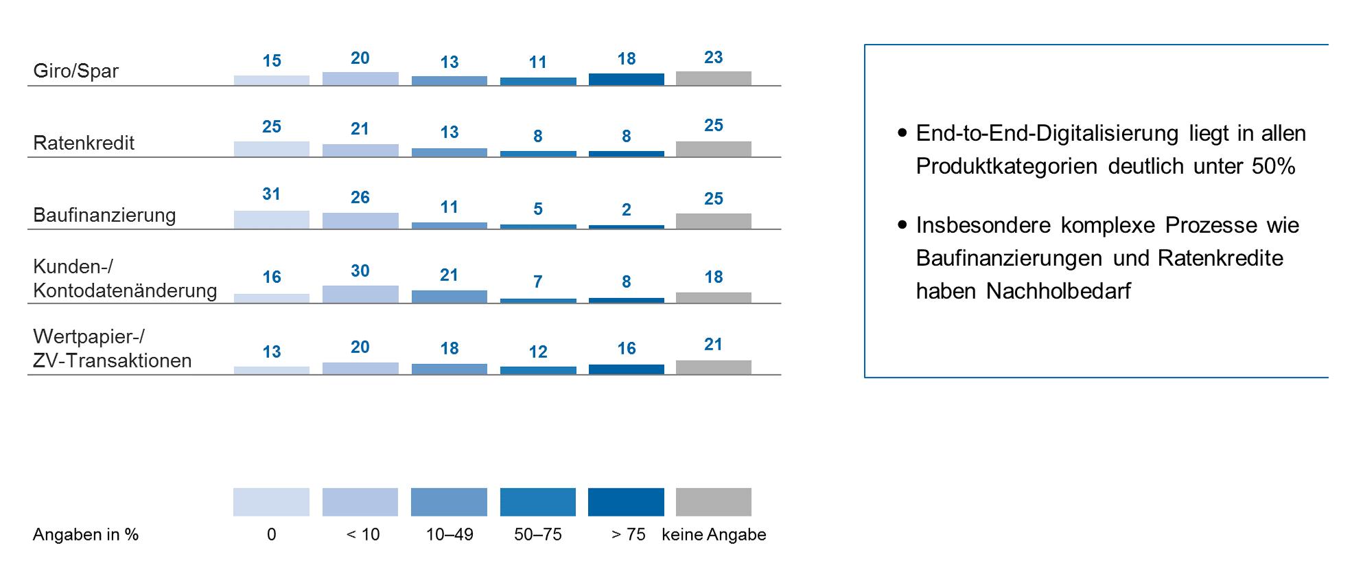 Wie digital sind Europas Banken? Anteil End-to-End-digitalisierter Prozesse nach Produktkategorien