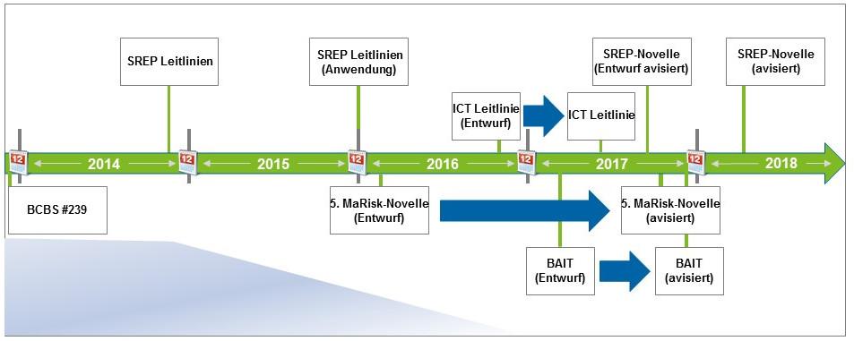 Die Anforderungen an das IT-Risikomanagement steigen – ein Überblick Grafiken_ICT Hub Artikel_v0.5