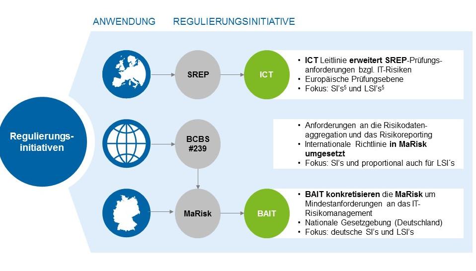 Die Anforderungen an das IT-Risikomanagement steigen – ein Überblick Grafiken_ICT Hub Artikel_v0.6