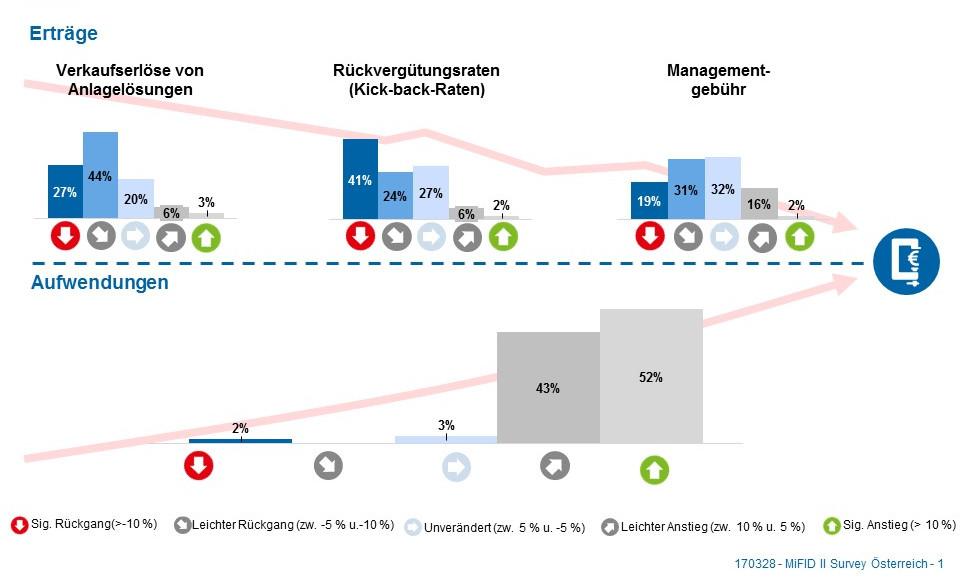 Wertpapiergeschäft MiFIDII/MiFIR – sinkende Erträge bei gleichzeitigen hohen Aufwendungen MiFID II/MiFIR: Quo vadis, Wertpapiergeschäft