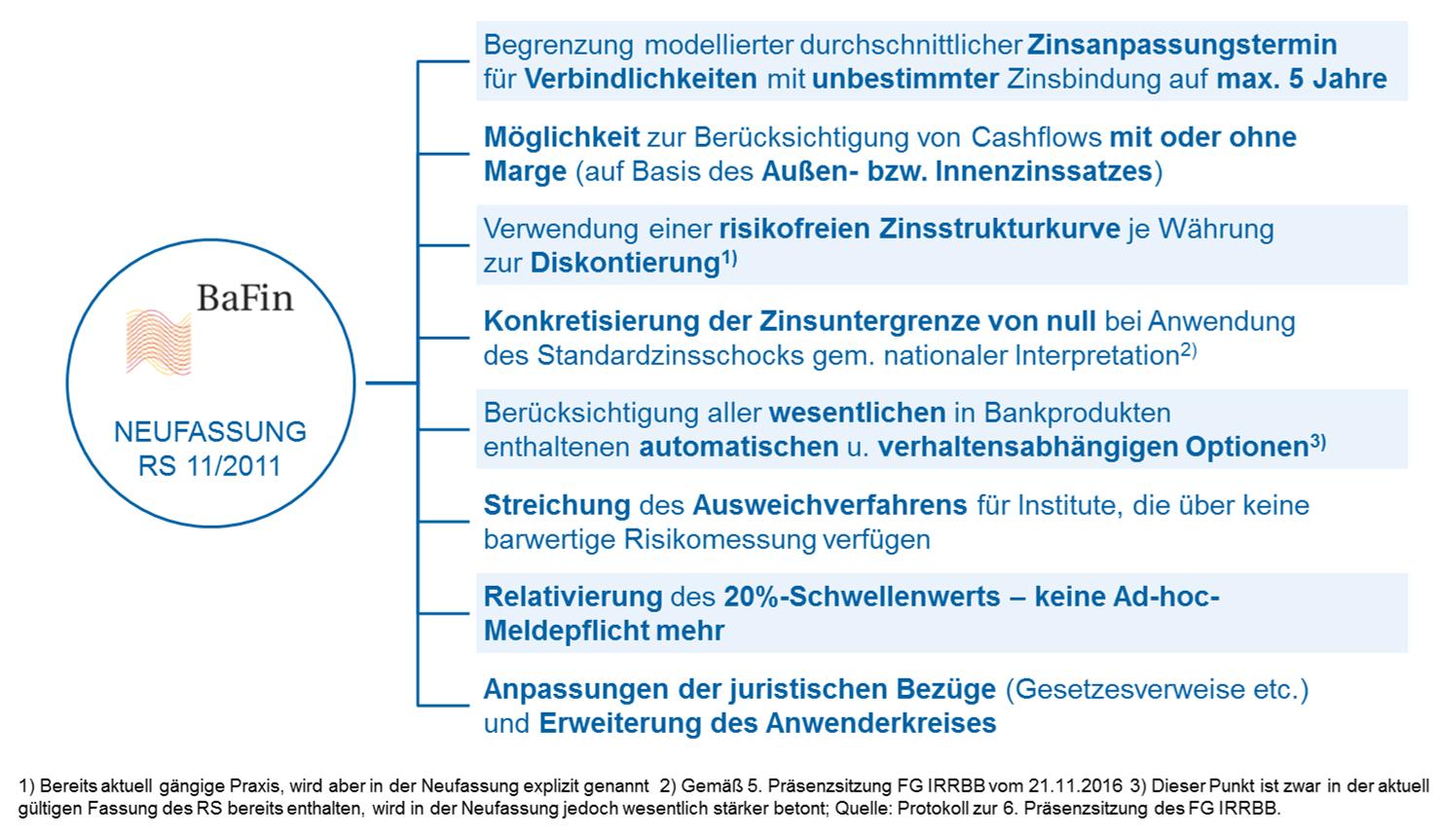 Neufassung des BaFin-Rundschreibens zum Standardzinsschock Wesentliche Änderungen der Neufassung gegenüber aktueller Version des RS 11/2011 (BA)