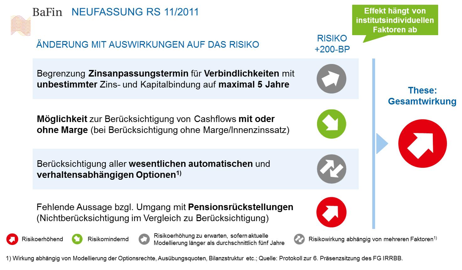 Neufassung des BaFin-Rundschreibens zum Standardzinsschock Implikation für Risikowirkung der Neufassung des Rundschreibens