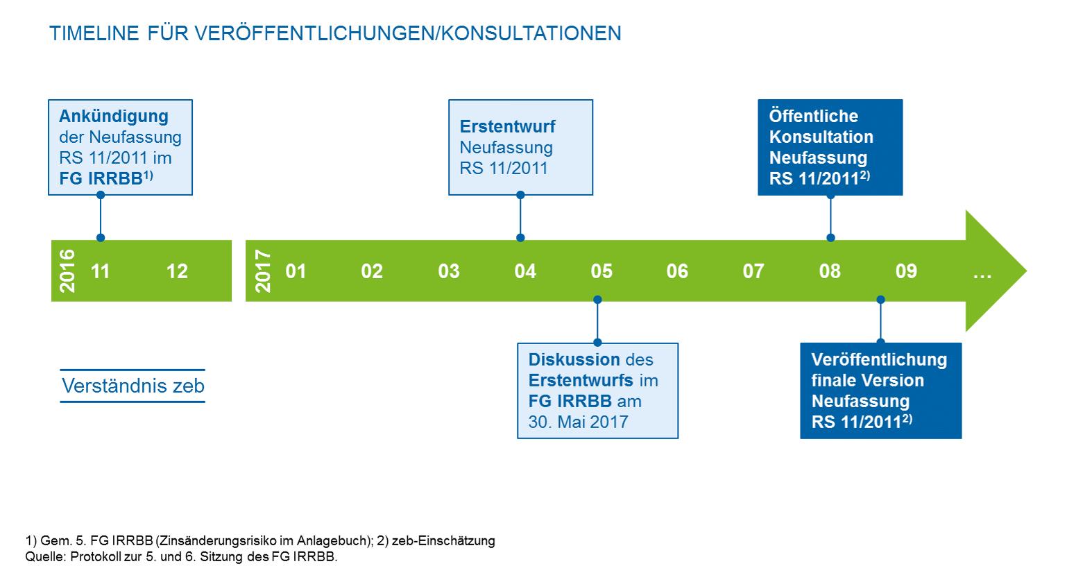 Neufassung des BaFin-Rundschreibens zum Standardzinsschock Timeline für die Neufassung des RS 11/2011 (BA) zum Standardzinsschock