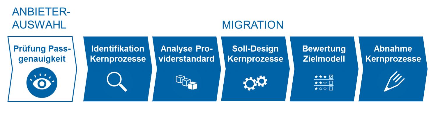Potenziale der Prozessoptimierung beim IT-Systemwechsel konsequent nutzen Migration