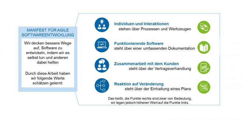 Anwendung von agilen Entwicklungs-methoden im Data-Warehouse-Umfeld in der Finanzindustrie_1 Agiles Manifest