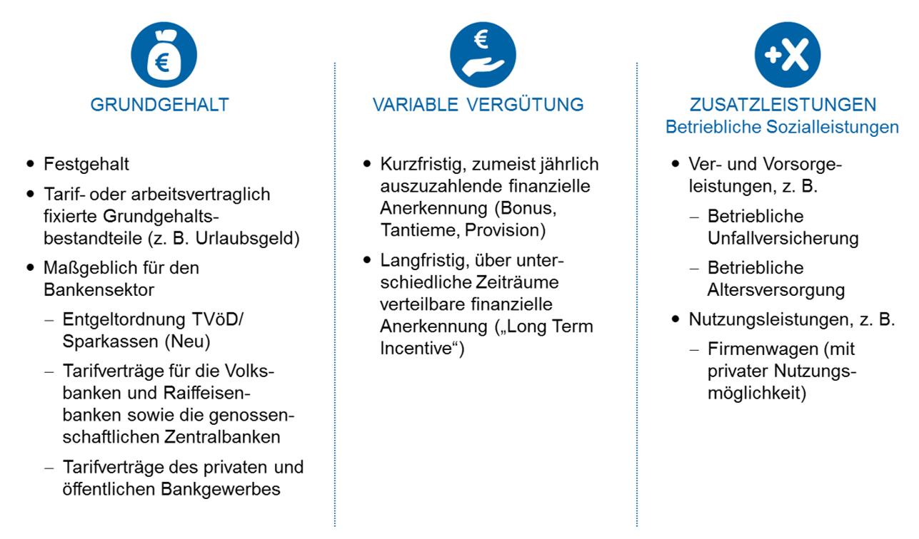 Gestaltungsprinzipien Für Vergütungssysteme In Banken Bankinghub